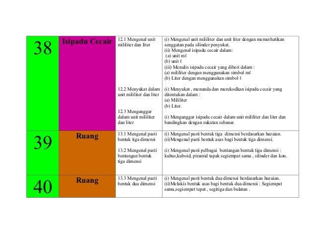 12.1 Mengenal unit      (i) Mengenal unit mililiter dan unit liter dengan memerhatikan     Isipadu Cecair38               ...