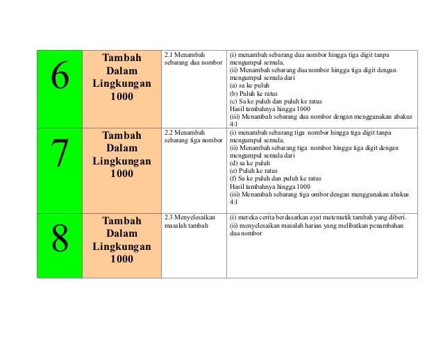 2.1 Menambah           (i) menambah sebarang dua nombor hingga tiga digit tanpa      Tambah6                 sebarang dua ...