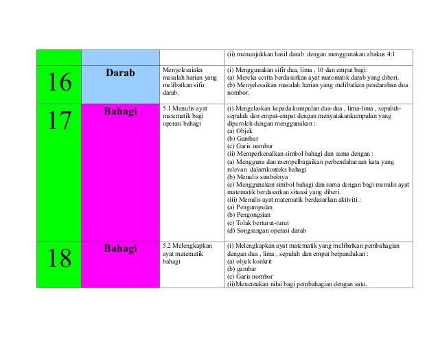 (ii) menunjukkan hasil darab dengan menggunakan abakus 4:1              Menyelesaiakn         (i) Menggunakan sifir dua, l...