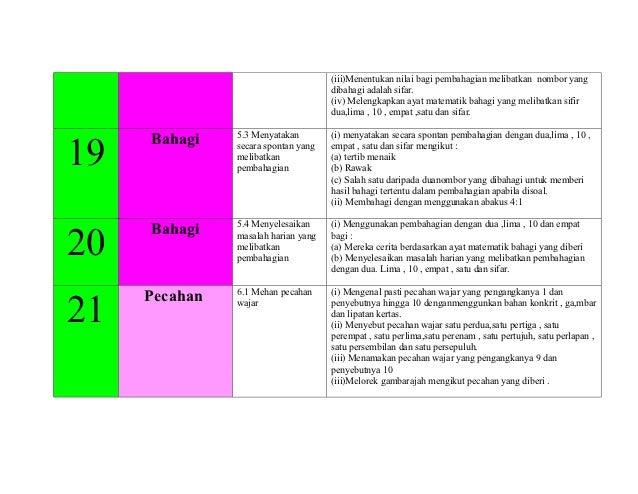 (iii)Menentukan nilai bagi pembahagian melibatkan nombor yang                                     dibahagi adalah sifar.  ...