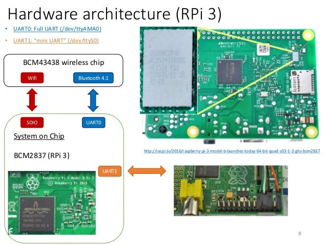 Raspberry pi 3 uart bluetooth issues for Raspberry pi 3 architecture