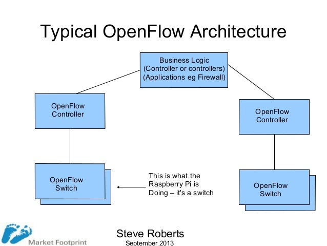 open flow Openflow, an instance of the sdn architecture, is a set of specifications  maintained by the open networking forum (onf) at the core of the  specifications is a.