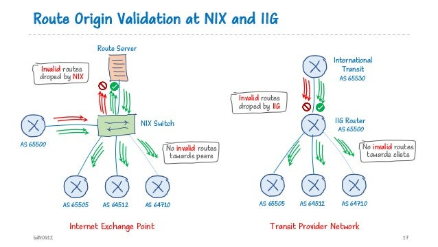 Route Origin Validation at NIX and IIG bdNOG12 17 AS 65505 AS 64512 AS 64710 AS 65500 Route Server NIX Switch No invalid r...