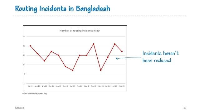 Routing Incidents in Bangladesh bdNOG12 2 Stats: observatory.manrs.org 0 5 10 15 20 25 Jul-19 Aug-19 Sep-19 Oct-19 Nov-19 ...