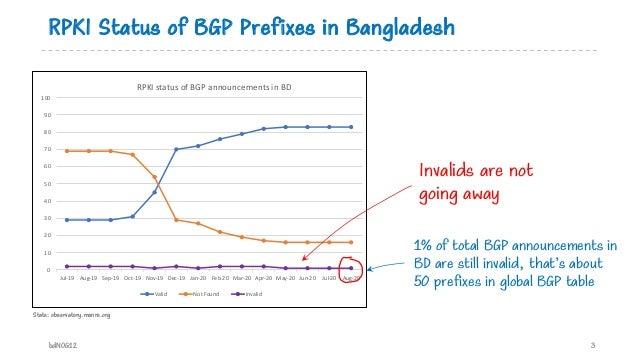 RPKI Status of BGP Prefixes in Bangladesh bdNOG12 3 Stats: observatory.manrs.org 0 10 20 30 40 50 60 70 80 90 100 Jul-19 A...