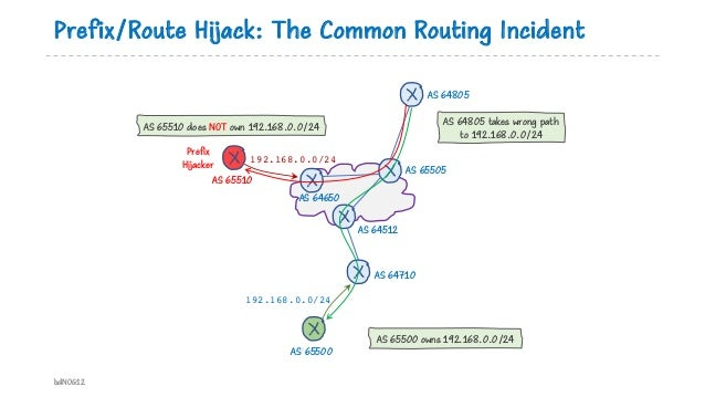 Prefix/Route Hijack: The Common Routing Incident bdNOG12 AS 65505 AS 64512 AS 64710 AS 65500 AS 64805 AS 64650 AS 65510 Pr...