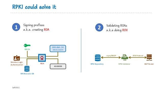 RPKI could solve it bdNOG12 Signing prefixes a.k.a. creating ROA1 RIR CA RIR Resource DB Member Login Authentication 2001:...