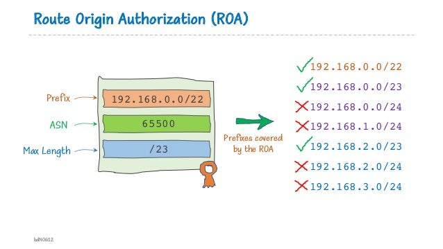Route Origin Authorization (ROA) bdNOG12 192.168.0.0/22 65500 /23 Prefix ASN Max Length 192.168.0.0/22 192.168.0.0/23 192....