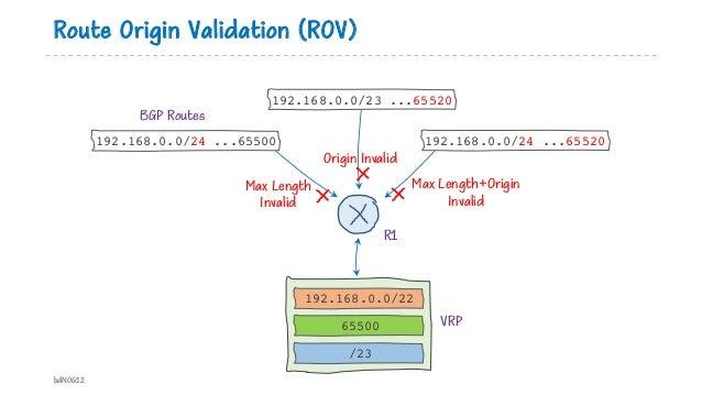 Route Origin Validation (ROV) bdNOG12 192.168.0.0/22 65500 /23 192.168.0.0/24 ...65500 192.168.0.0/24 ...65520 192.168.0.0...