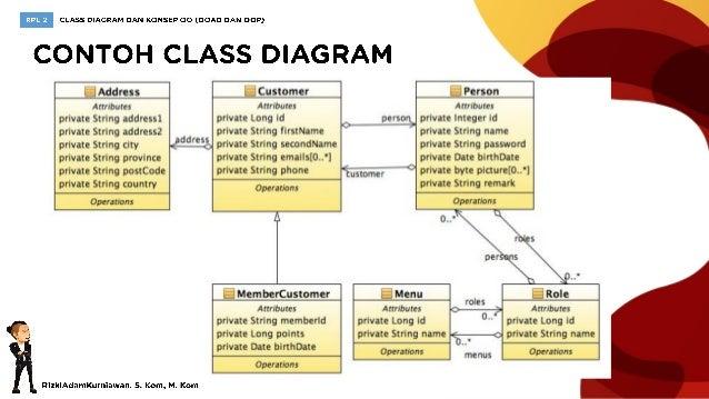 RPL2 Class Diagram dan Konsep Object Oriented (1)
