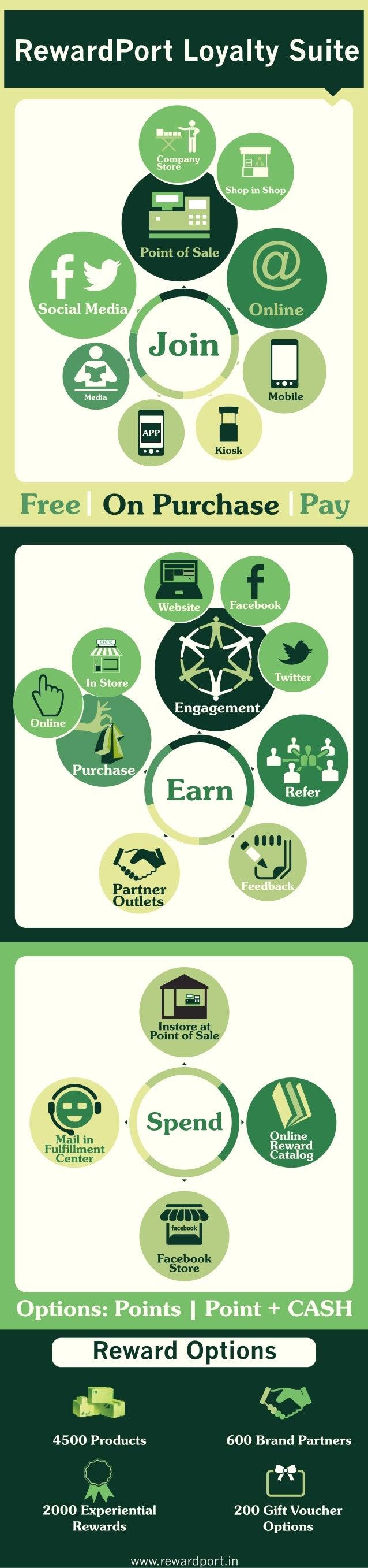 RewardPort Loyalty Suite - Infographic