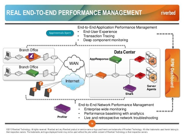 Riverbed Performance Management