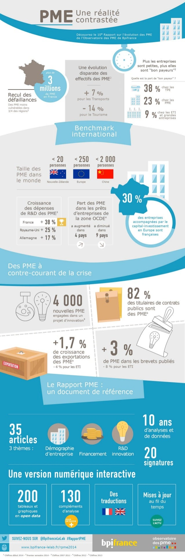 Rapport sur l'évolution des PME 2014