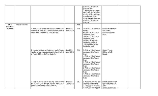 Sample Rpms for Teachers Slide 3