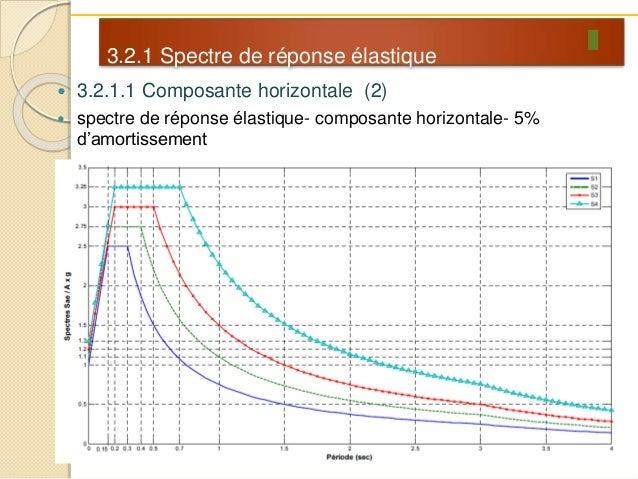 spectre de réponse rpa 2003
