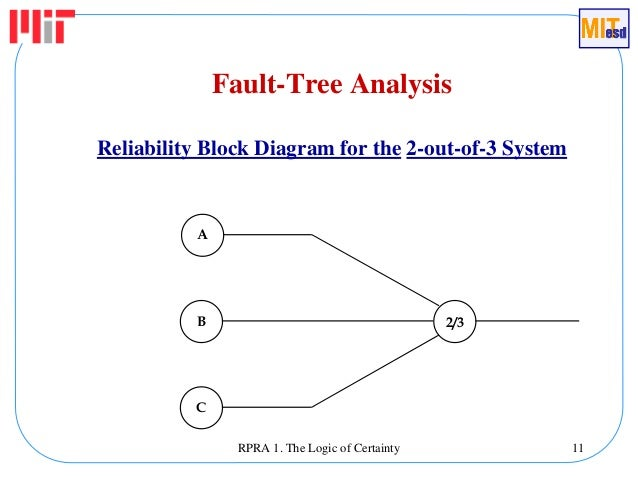 reliability block diagram 2 out of 3 wiring diagram img