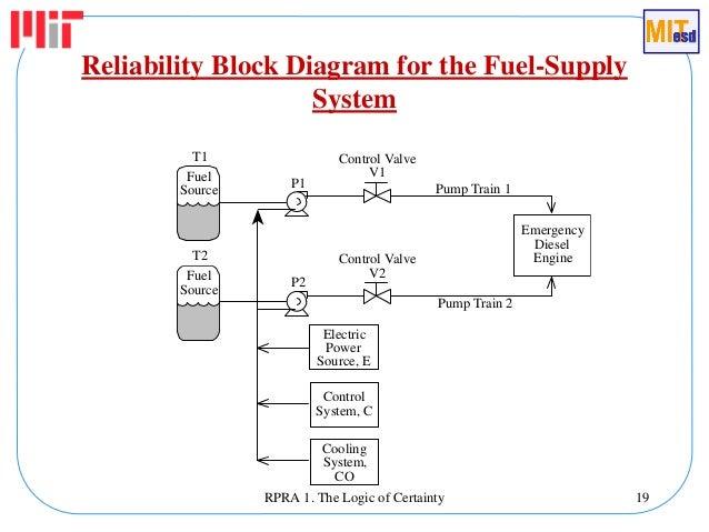 reliability block diagram 2oo3 auto electrical wiring diagram u2022 rh 6weeks co uk