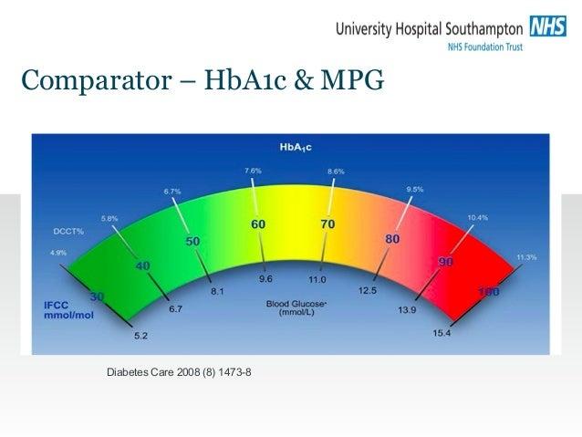 Comparator – HbA1c & MPG Diabetes Care 2008 (8) 1473-8