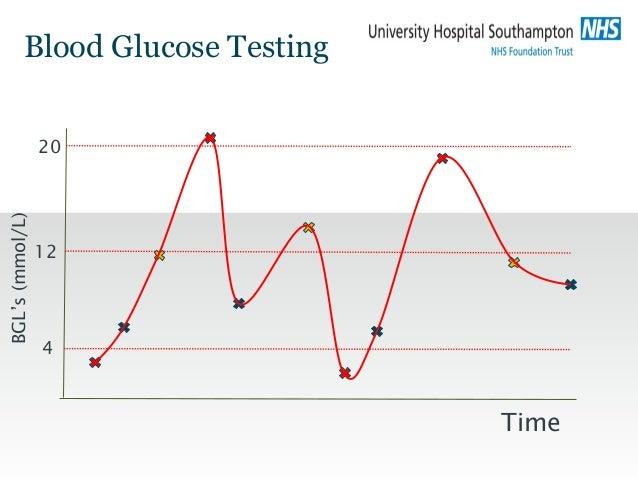 Blood Glucose Testing Time BGL's(mmol/L) 4 12 20