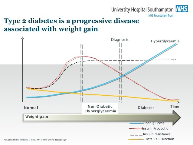 Type 2 diabetes is a progressive disease associated with weight gain Adapted from: Kendall D et al. Am J Med 2009;122:37–5...