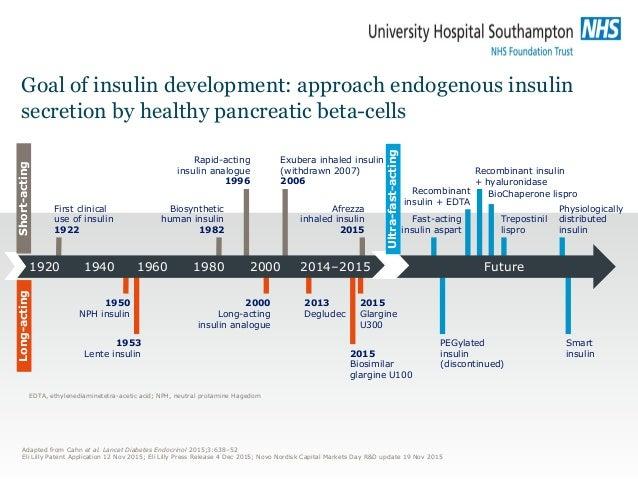 Long-acting Goal of insulin development: approach endogenous insulin secretion by healthy pancreatic beta-cells Future Fir...