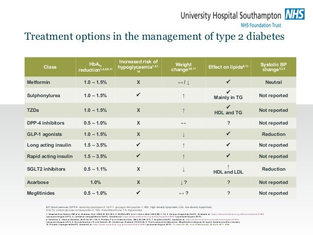 Treatment options in the management of type 2 diabetes BP: blood pressure; DPP-4: dipeptidyl peptidase-4; GLP-1: glucagon-...