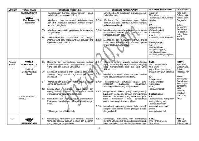 MINGGU TEMA / TAJUK STANDARD KANDUNGAN STANDARD PEMBELAJARAN PENGISIAN KURIKULUM CATATAN WARISAN KITA Unit 17 Kraf Tangan ...