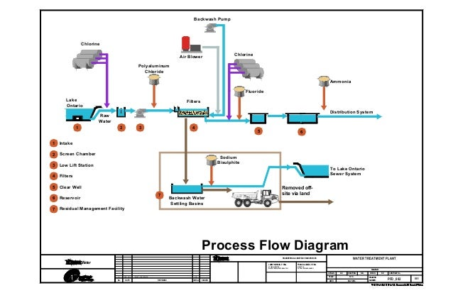 Island water treatment plant capacity expansion project file report commencement 20 ccuart Choice Image