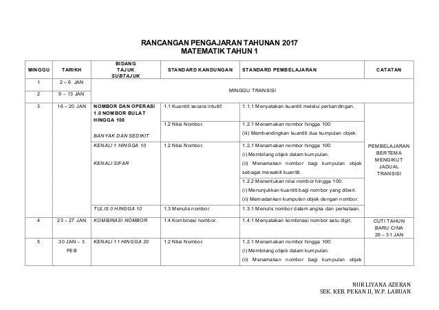 NURLIYANAAZERAN SEK.KEB.PEKANII,W.P.LABUAN RANCANGAN PENGAJARAN TAHUNAN 2017 MATEMATIK TAHUN 1 MINGGU TARIKH BIDA...