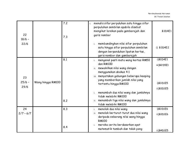 Rancangan Pengajaran  Tahunan Matematik Tahun 2 KSSR