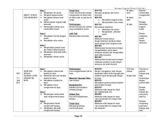 Rancangan Pengajaran Tahunan P.Islam Ting.1  Tunjuk Cara: Tunjuk cara berwudhu dengan menggunakan air dalam botol, air dal...