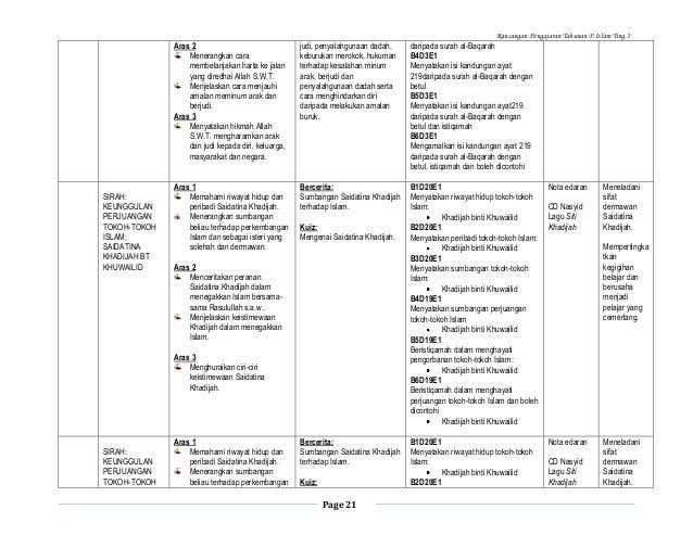 Rancangan Pengajaran Tahunan P.Islam Ting.1  Aras 2 Menerangkan cara membelanjakan harta ke jalan yang diredhai Allah S.W....