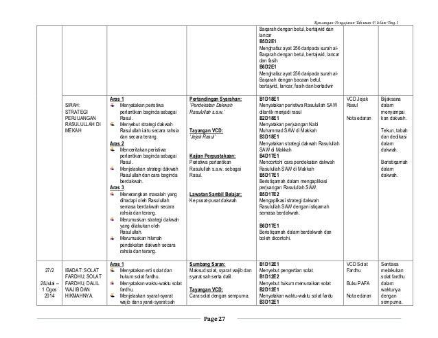 Rancangan Pengajaran Tahunan P.Islam Ting.1  Baqarah dengan betul, bertajwid dan lancar B5D2E1 Menghafaz ayat 256 daripada...