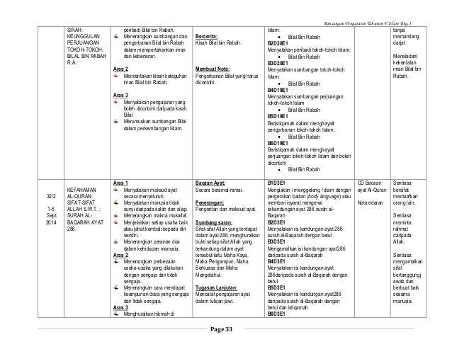 Rancangan Pengajaran Tahunan P.Islam Ting.1  SIRAH: KEUNGGULAN PERJUANGAN TOKOH-TOKOH; BILAL BIN RABAH R.A.  peribadi Bila...