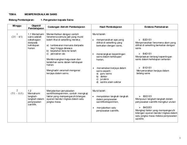 TEMA:  MEMPERKENALKAN SAINS  Bidang Pembelajaran:  1. Pengenalan kepada Sains  Minggu  Objektif Pembelajaran  1 (2/1 – 4/1...