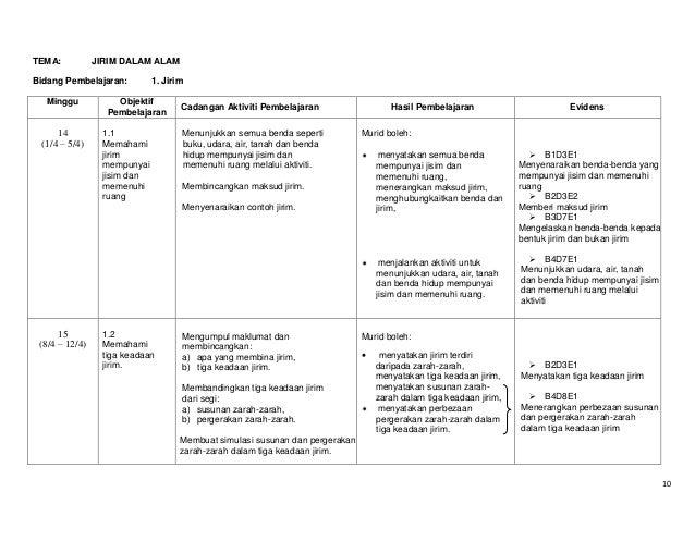 TEMA:  JIRIM DALAM ALAM  Bidang Pembelajaran: Minggu  14 (1/4 – 5/4)  1. Jirim  Objektif Pembelajaran 1.1 Memahami jirim m...
