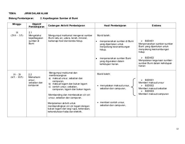 TEMA:  JIRIM DALAM ALAM  Bidang Pembelajaran: Minggu  18 (29/4 – 3/5)  2. Kepelbagaian Sumber di Bumi  Objektif Pembelajar...