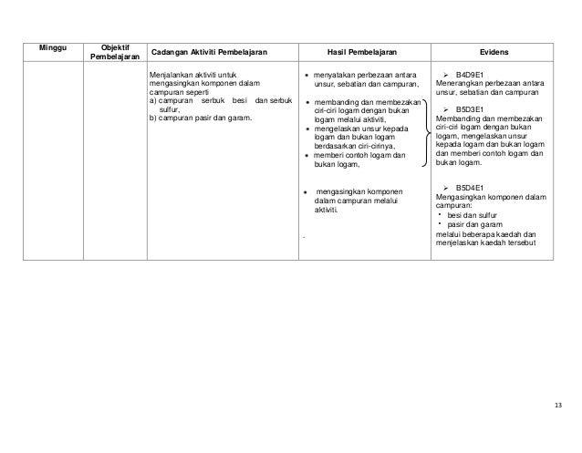 Minggu  Objektif Pembelajaran  Cadangan Aktiviti Pembelajaran  Hasil Pembelajaran  Evidens  menyatakan perbezaan antara un...