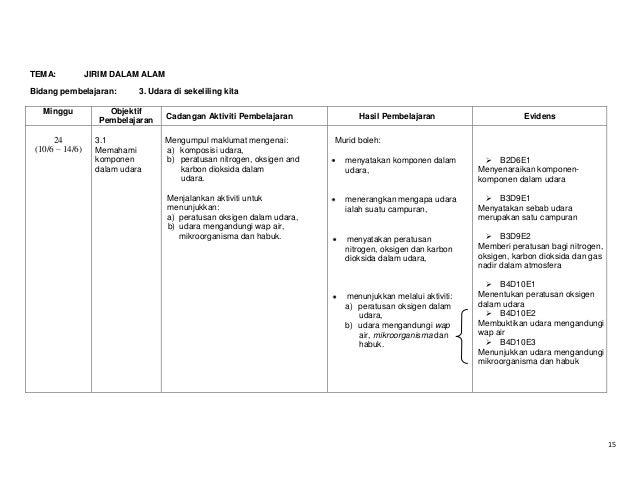 TEMA:  JIRIM DALAM ALAM  Bidang pembelajaran: Minggu  24 (10/6 – 14/6)  3. Udara di sekeliling kita  Objektif Pembelajaran...
