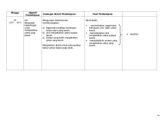 Minggu  29 (15/7 – 19/7)  Objektif Pembelajaran 3.6 Menyedari kepentingan untuk mengekalkan udara yang bersih  Cadangan Ak...