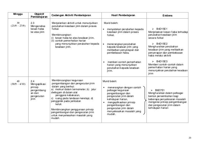 Minggu  39 (23/9 – 27/9)  Objektif Pembelajaran 2.3 Menganalisa kesan haba ke atas jirim  Cadangan Aktiviti Pembelajaran M...