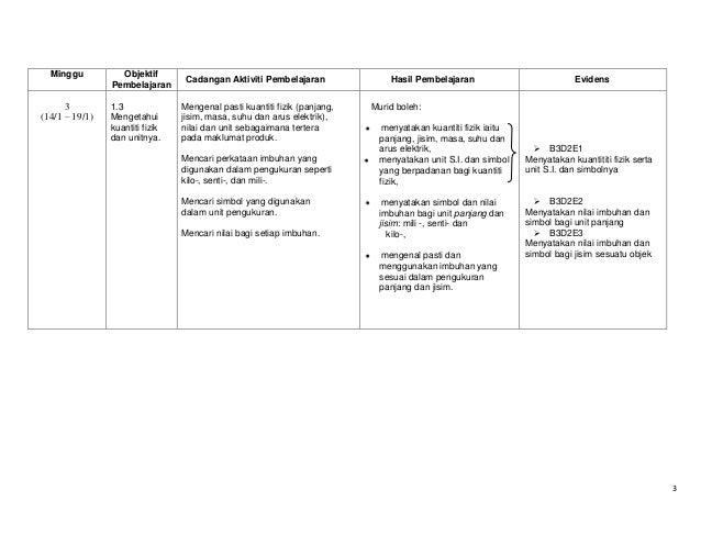 Minggu  3 (14/1 – 19/1)  Objektif Pembelajaran 1.3 Mengetahui kuantiti fizik dan unitnya.  Cadangan Aktiviti Pembelajaran ...