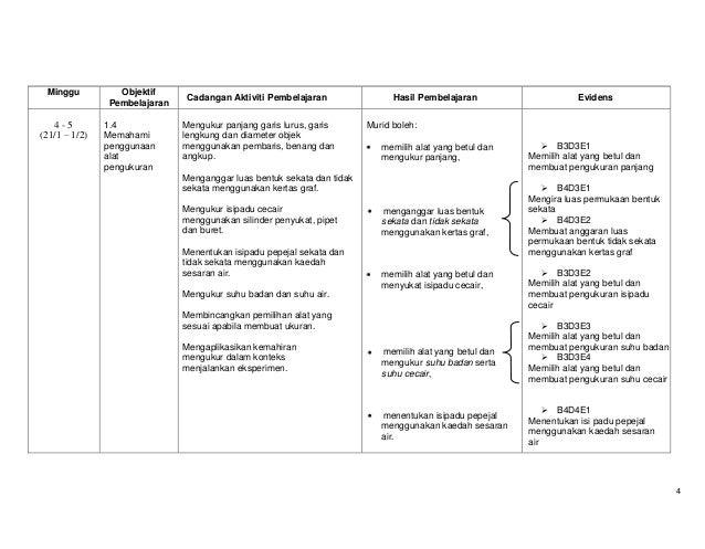 Minggu  4-5 (21/1 – 1/2)  Objektif Pembelajaran 1.4 Memahami penggunaan alat pengukuran  Cadangan Aktiviti Pembelajaran Me...
