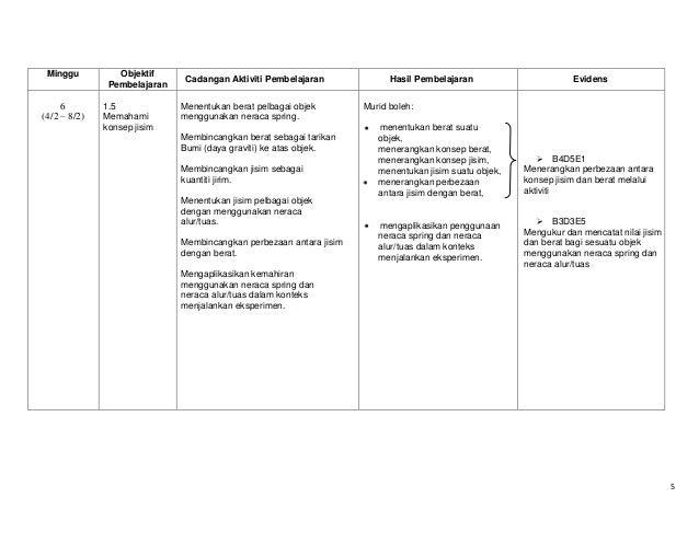 Minggu  6 (4/2 – 8/2)  Objektif Pembelajaran 1.5 Memahami konsep jisim  Cadangan Aktiviti Pembelajaran Menentukan berat pe...