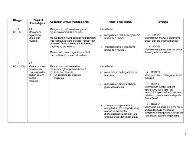 Minggu  10 (4/3 – 8/3)  Objektif Pembelajaran 1.2 Memahami organisma unisel dan multisel.  Cadangan Aktiviti Pembelajaran ...