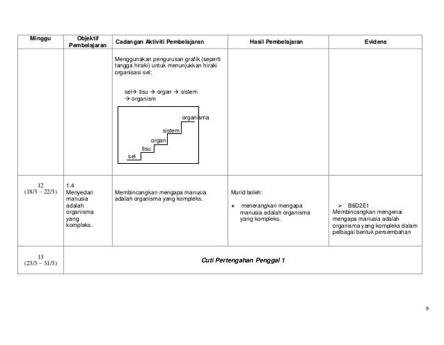 Minggu  Objektif Pembelajaran  Cadangan Aktiviti Pembelajaran  Hasil Pembelajaran  Evidens  Menggunakan pengurusan grafik ...