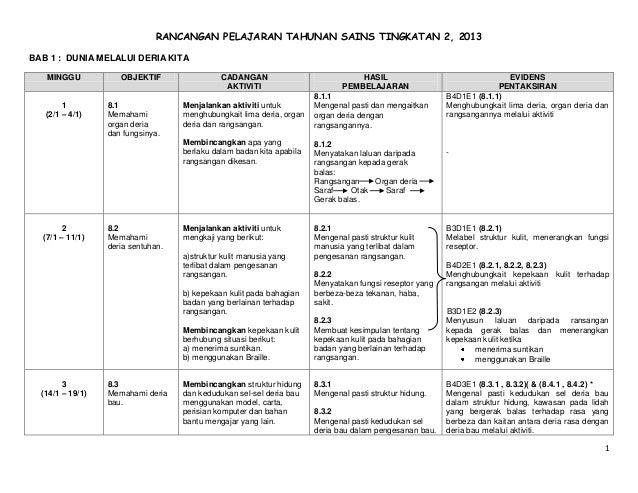 RANCANGAN PELAJARAN TAHUNAN SAINS TINGKATAN 2, 2013 BAB 1 : DUNIA MELALUI DERIA KITA MINGGU  OBJEKTIF  1 (2/1 – 4/1)  8.1 ...