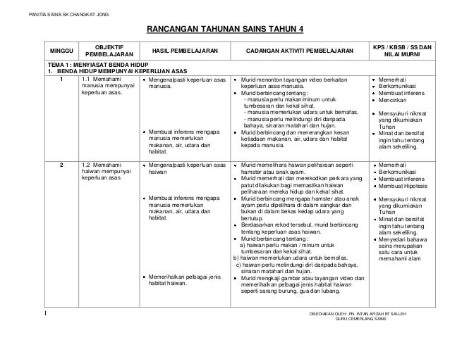 PANITIA SAINS SK CHANGKAT JONG                                         RANCANGAN TAHUNAN SAINS TAHUN 4                    ...