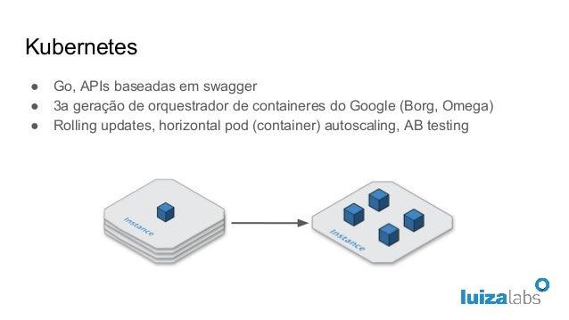 Kubernetes ● Go, APIs baseadas em swagger ● 3a geração de orquestrador de containeres do Google (Borg, Omega) ● Rolling up...