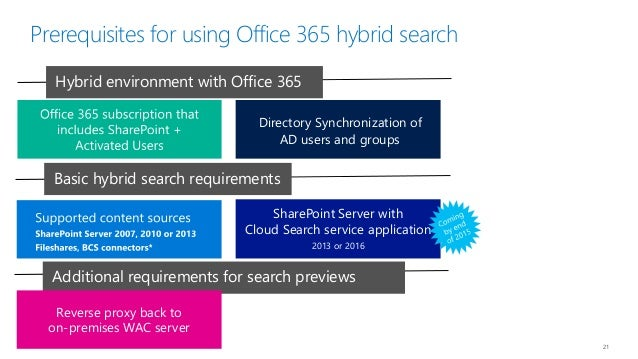 SPSNYC Office 365 and Hybrid SharePoint Solutions